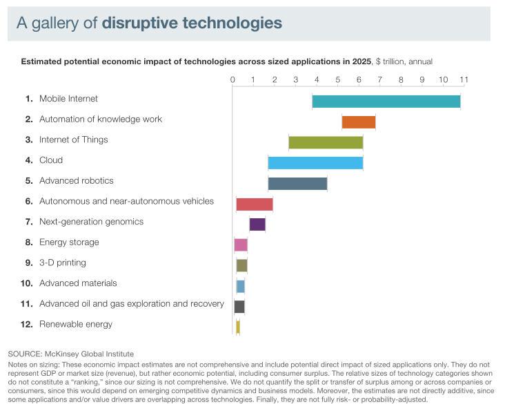 disruptive_technologies