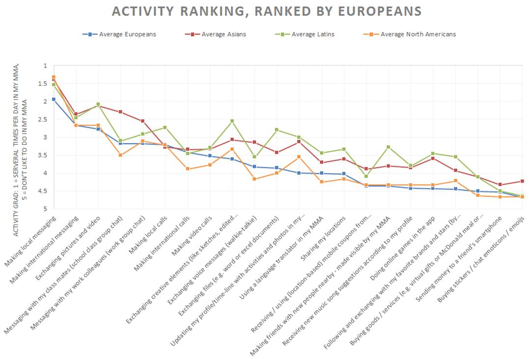 Activity_Ranking
